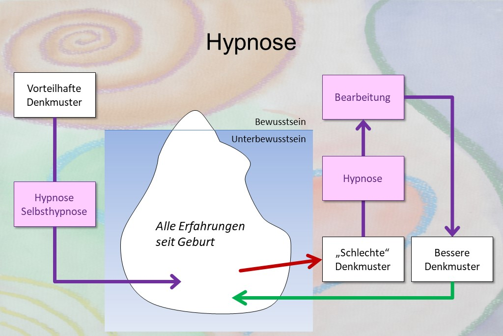 Hypnose partnersuche